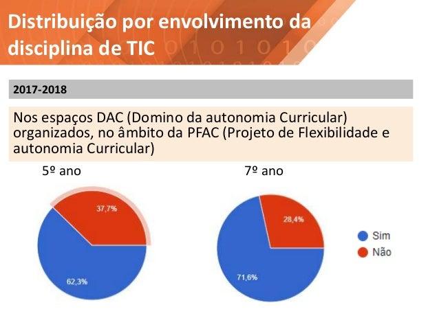 Distribuição por envolvimento da disciplina de TIC 5º ano 7º ano Nos espaços DAC (Domino da autonomia Curricular) organiza...