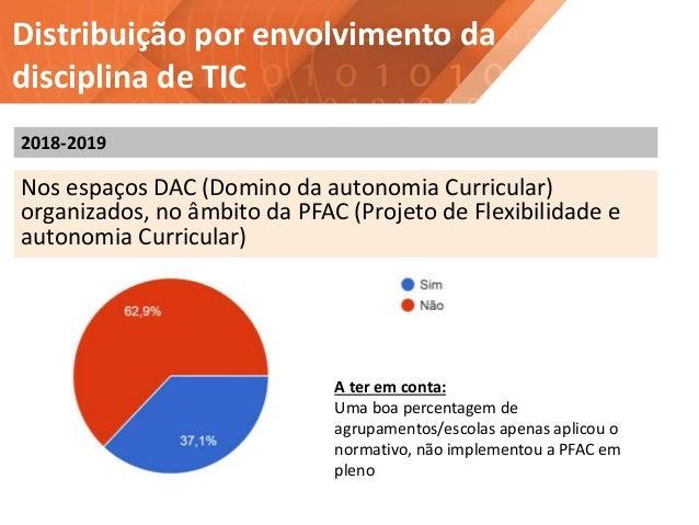 Distribuição por envolvimento da disciplina de TIC Nos espaços DAC (Domino da autonomia Curricular) organizados, no âmbito...