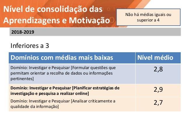 Nível de consolidação das Aprendizagens e Motivação Domínios com médias mais baixas Nível médio Domínio: Investigar e Pesq...