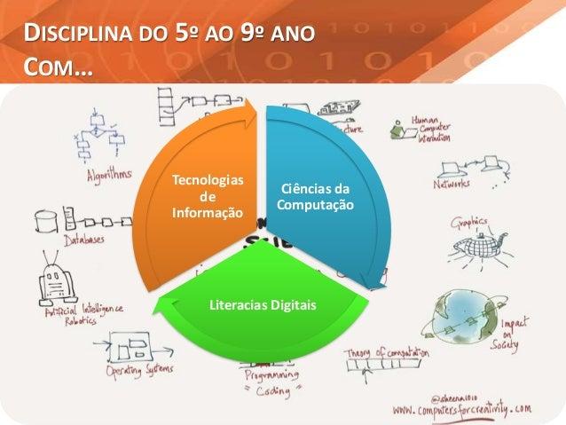 DISCIPLINA DO 5º AO 9º ANO COM… Ciências da Computação Literacias Digitais Tecnologias de Informação