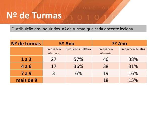 Nº de Turmas Distribuição dos inquiridos nº de turmas que cada docente leciona Nº de turmas 5º Ano 7º Ano Frequência Absol...