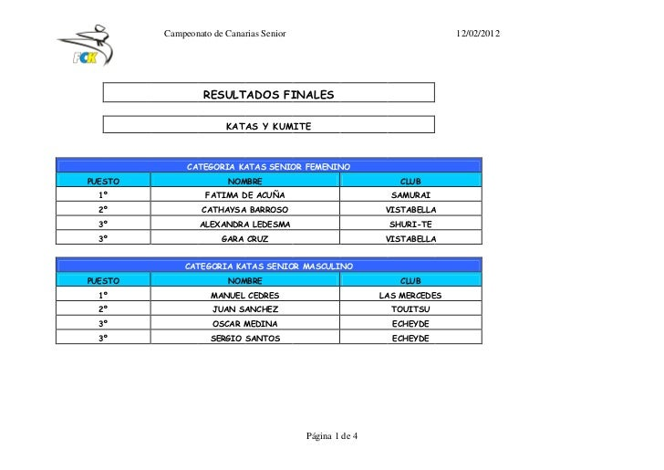 Campeonato de Canarias Senior                                  12/02/2012                  RESULTADOS FINALES             ...