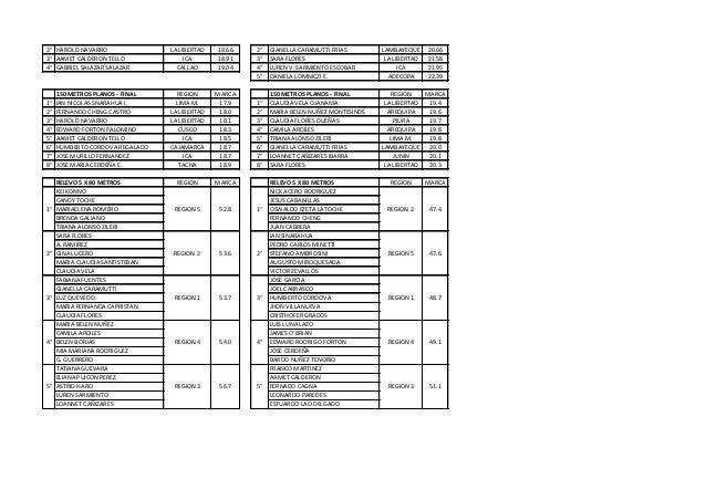 2° HAROLD NAVARRO                LA LIBERTAD   18.66   2°   GIANELLA CARAMUTTI FRIAS       LAMBAYEQUE     20.663° AAMET CA...