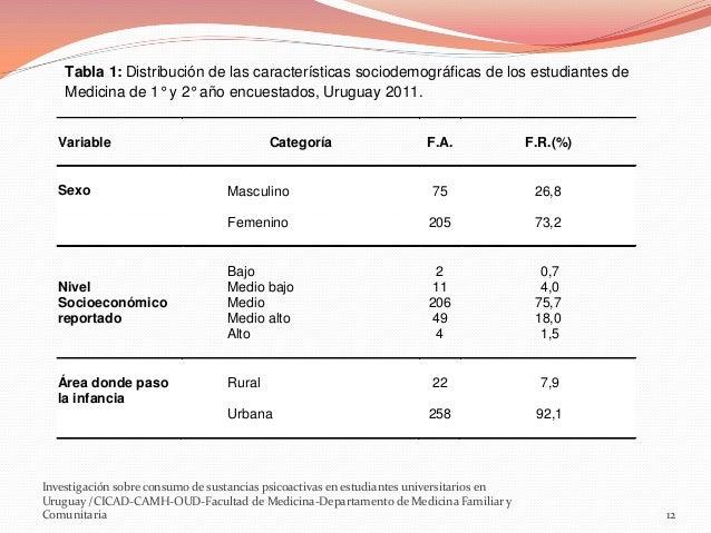 Tabla 1: Distribución de las características sociodemográficas de los estudiantes de Medicina de 1° y 2° año encuestados, ...