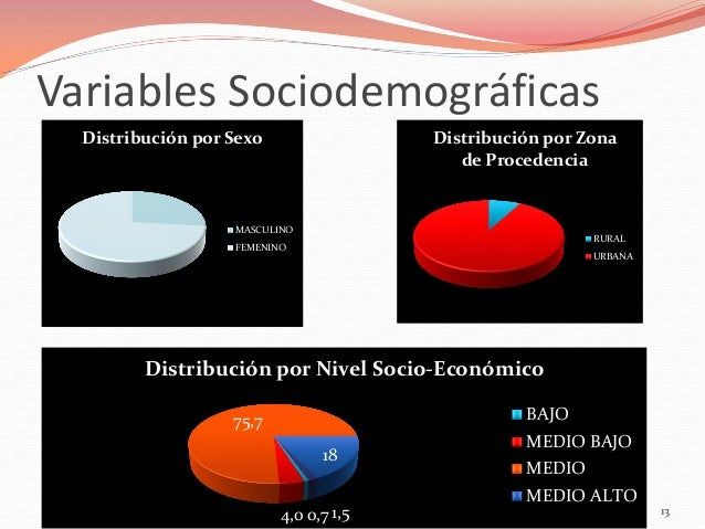 Variables Sociodemográficas Distribución por Sexo  Distribución por Zona de Procedencia  MASCULINO  RURAL  FEMENINO  URBAN...