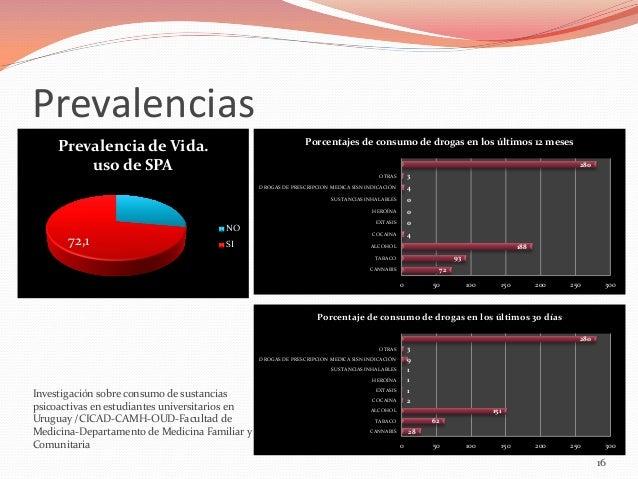 Prevalencias Porcentajes de consumo de drogas en los últimos 12 meses  Prevalencia de Vida. uso de SPA  280 3  OTRAS DROGA...