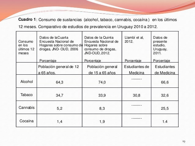 Cuadro 1 : Consumo de sustancias (alcohol, tabaco, cannabis, cocaína ) en los últimos 12 meses. Comparativo de estudios de...