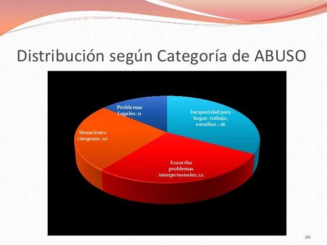 Distribución según Categoría de ABUSO Problemas Legales; 11  Incapacidad para hogar, trabajo, estudios.; 26  Situaciones r...