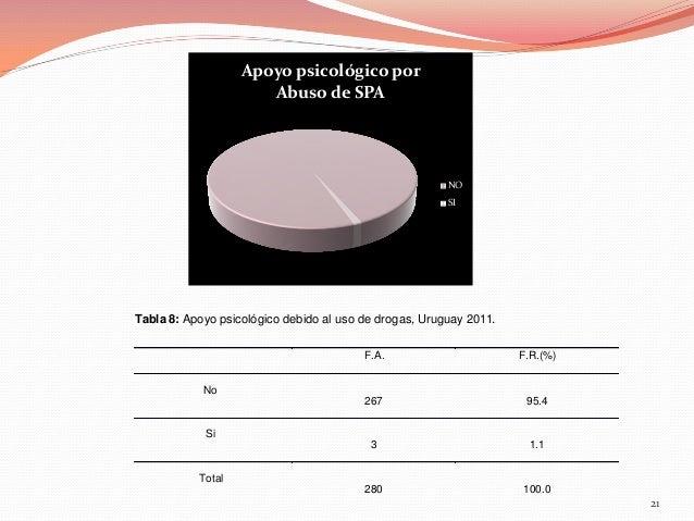 Apoyo psicológico por Abuso de SPA  NO SI  Tabla 8: Apoyo psicológico debido al uso de drogas, Uruguay 2011. F.A.  F.R.(%)...