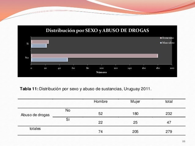 Distribución por SEXO y ABUSO DE DROGAS Femenino Masculino  Si  No  0  20  40  60  80  100  120  140  160  180  200  Númer...