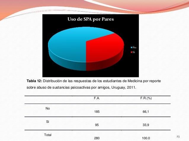 Uso de SPA por Pares  No Si  Tabla 12: Distribución de las respuestas de los estudiantes de Medicina por reporte sobre abu...