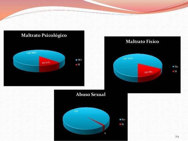 Maltrato Psicológico Maltrato Físico 246/88%  34/12%  231/ 82%  NO SI  No 49/18%  SI  Abuso Sexual  276 No Si 4  24