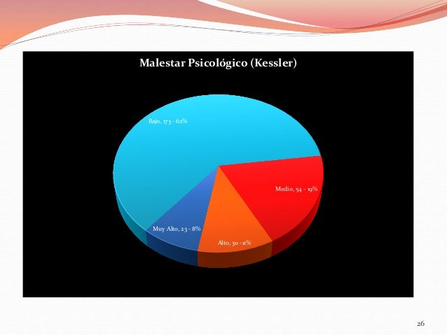 Malestar Psicológico (Kessler)  Bajo, 173 - 62%  Medio, 54 - 19%  Muy Alto, 23 - 8% Alto, 30 -11%  26