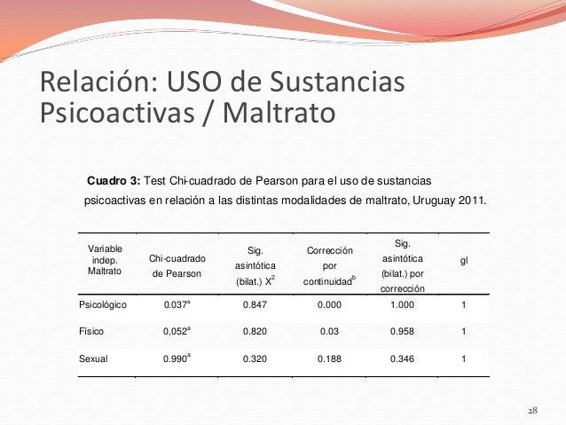 Relación: USO de Sustancias Psicoactivas / Maltrato Cuadro 3: Test Chi-cuadrado de Pearson para el uso de sustancias psico...