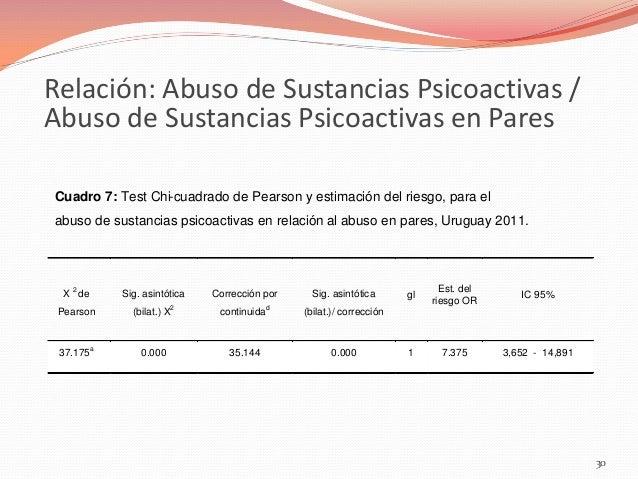 Relación: Abuso de Sustancias Psicoactivas / Abuso de Sustancias Psicoactivas en Pares Cuadro 7: Test Chi-cuadrado de Pear...