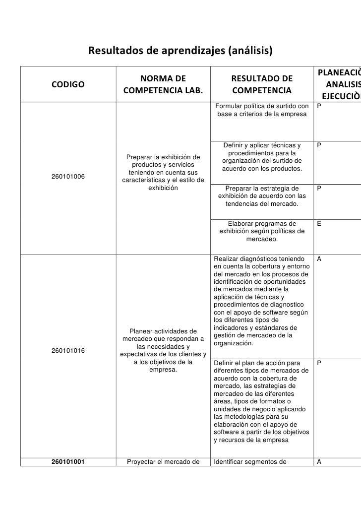 Resultados de aprendizajes (análisis)<br />CODIGONORMA DE COMPETENCIA LAB.RESULTADO DE COMPETENCIAPLANEACIÒNANALISISEJECUC...