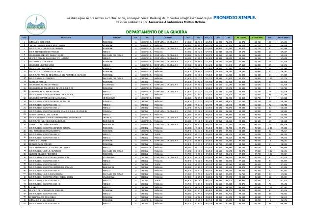 Los datos que se presentan a continuación, corresponden al Ranking de todos los colegios ordenados por PROMEDIO SIMPLE.  C...