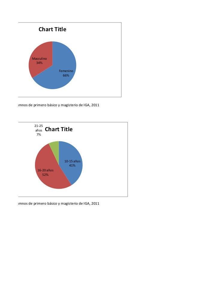 Chart Title                  Masculino                    34%                                   Femenino                  ...