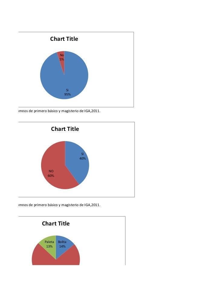 Chart Title                                    No                                    5%                                   ...