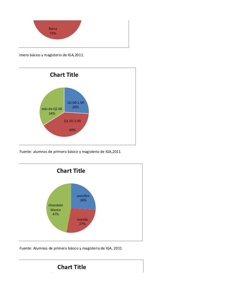 Barra                             73%umnos de primero básico y magisterio de IGA,2011.                             Chart T...