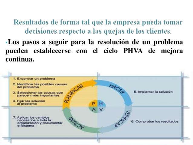 Los pasos a seguir para la resolución de un problema  pueden establecerse con el ciclo PHVA de mejora  continua.
