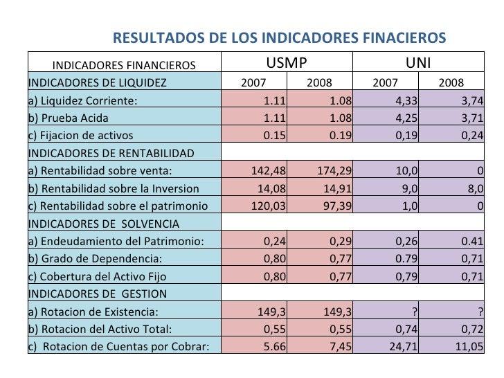 RESULTADOS DE LOS INDICADORES FINACIEROS       INDICADORES FINANCIEROS             USMP                   UNI INDICADORES ...