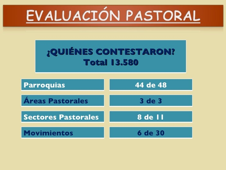 ¿QUIÉNES CONTESTARON? Total 13.580 Parroquias 3 de 3 44 de 48 8 de 11 Áreas Pastorales  Sectores Pastorales Movimientos  6...