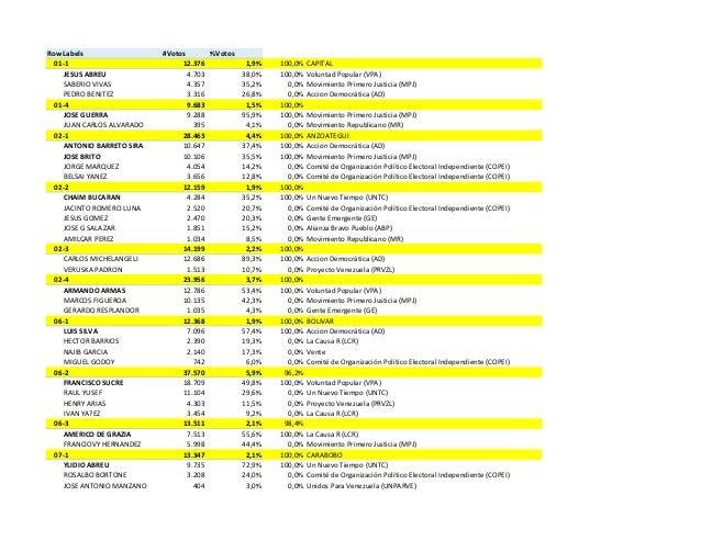 Row Labels #Votos %Votos 01-1 12.376 1,9% 100,0% CAPITAL JESUS ABREU 4.703 38,0% 100,0% Voluntad Popular (VPA) SABERIO VIV...