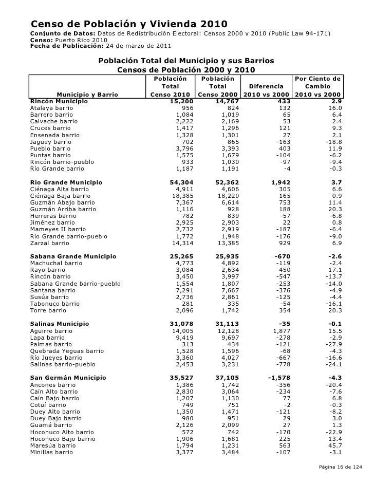 Resultados del censo del 2010 puerto ricoo poblaci n total por muni - Autoescuela 2000 barrio del puerto ...