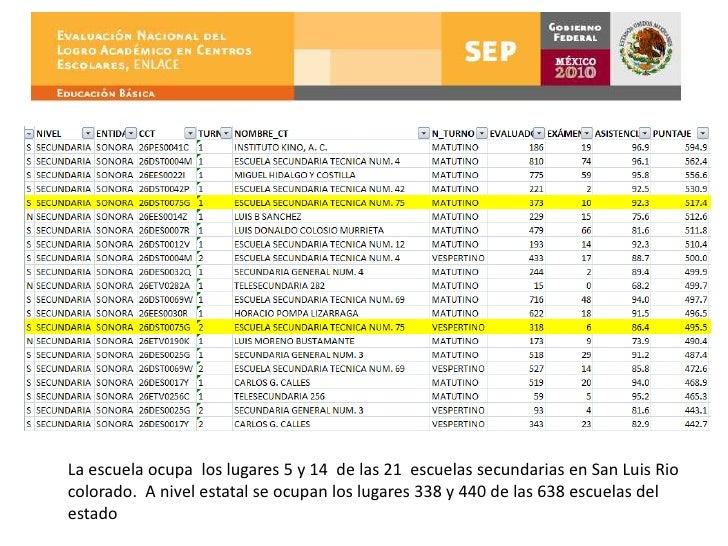 La escuelaocupa  los lugares 5 y 14  de las 21  escuelassecundarias en San Luis Rio colorado.  A nivelestatal se ocupan lo...