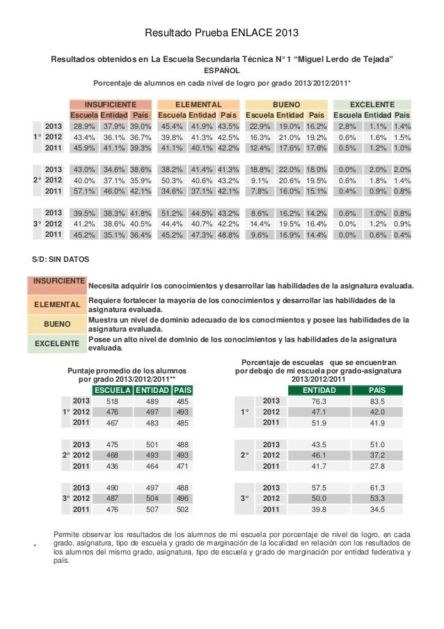 """Resultado Prueba ENLACE 2013 Resultados obtenidos en La Escuela Secundaria Técnica N° 1 """"Miguel Lerdo de Tejada"""" ESPAÑOL P..."""