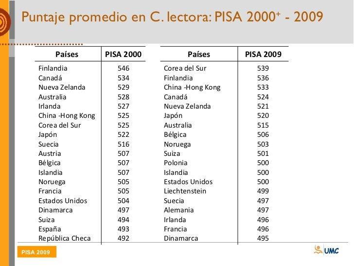 RESULTADOS EVALUACION PISA 2009