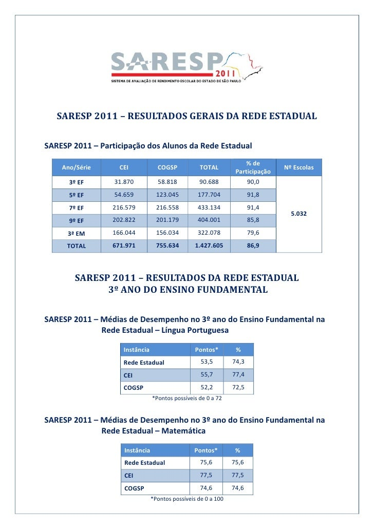 SARESP2011–RESULTADOSGERAISDAREDEESTADUALSARESP2011–ParticipaçãodosAlunosdaRedeEstadual             ...