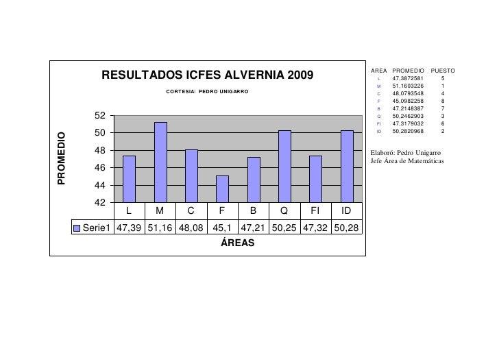 AREA PROMEDIO      PUESTO               RESULTADOS ICFES ALVERNIA 2009                                L  47,3872581       ...