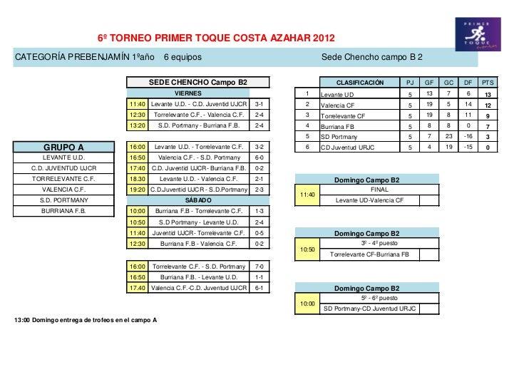 6º TORNEO PRIMER TOQUE COSTA AZAHAR 2012CATEGORÍA PREBENJAMÍN 1ºaño                        6 equipos                      ...