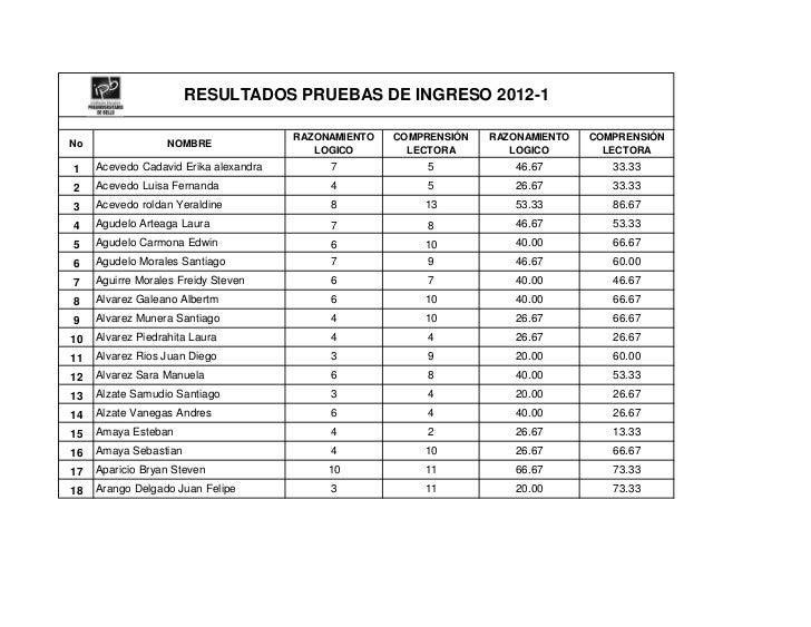 RESULTADOS PRUEBAS DE INGRESO 2012-1                                       RAZONAMIENTO   COMPRENSIÓN   RAZONAMIENTO   COM...