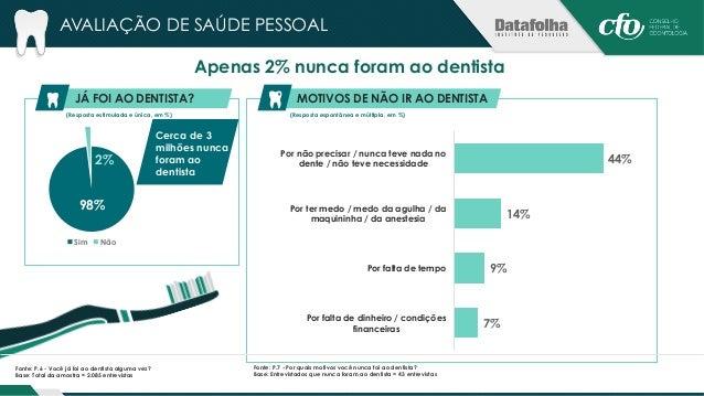 Maioria está satisfeita com o estado de saúde bucal e com a aparência dos dentes  (Resposta estimulada e única, em %) (Res...