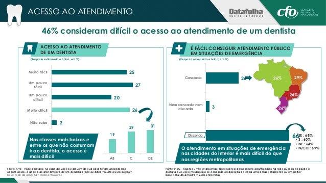 ATENDIMENTO E TRATAMENTO  62% discordam que na cidade onde moram há várias  opções de atendimento odontológico gratuito  N...
