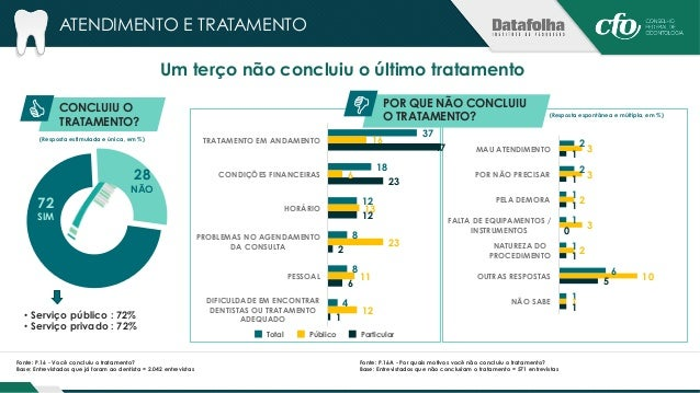 ATENDIMENTO E TRATAMENTO  45% demoraram menos de um mês para concluir o tratamento  TEMPO PARA CONCLUIR O  TRATAMENTO  (Re...