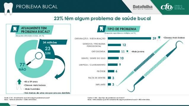 PROBLEMA BUCAL  21% estão fazendo algum tratamento atualmente  ESTÁ FAZENDO ALGUM  TRATAMENTO?  79 21  ESTÁ FAZENDO NÃO ES...