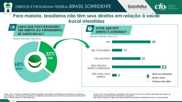 "DIREITOS E PROGRAMA FEDERAL BRASIL SORRIDENTE  44% conhecem o ""Brasil Sorridente""  TEM CONHECIMENTO SOBRE O  PROGRAMA FEDE..."