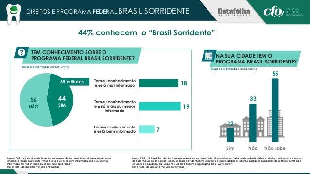 """DIREITOS E PROGRAMA FEDERAL BRASIL SORRIDENTE  15% já usaram o programa """"Brasil Sorridente""""  Fonte: P.22 - Você já utilizo..."""