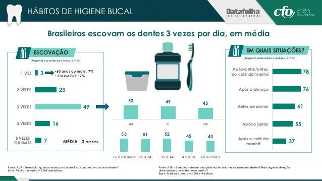 57% utilizam fio dental e 51% enxaguante bucal  30%  20%  60%  17% 18% 18%  7% 8% 5%  Fio dental Enxaguante bucal Escovar ...