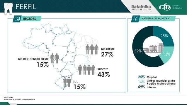 PERFIL  PORTE DO MUNICÍPIO  31%  30%  16% 22%  Até 50 mil habitantes  Mais de 50 mil a 200 mil habitantes  Mais de 200 mil...