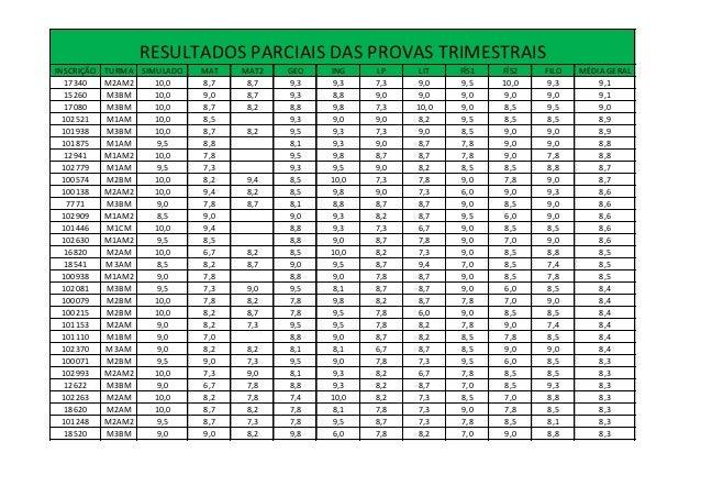 RESULTADOS PARCIAIS DAS PROVAS TRIMESTRAISINSCRIÇÃO   TURMA SIMULADO   MAT   MAT2   GEO   ING    LP     LIT   FÍS1   FÍS2 ...