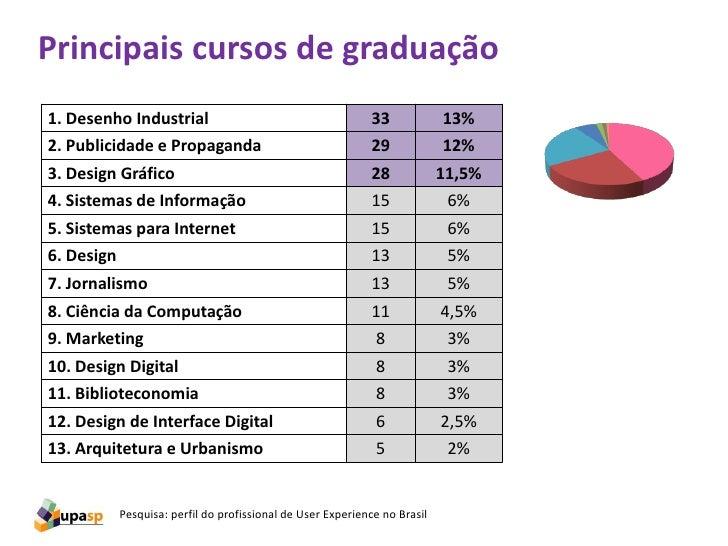 Principais cursos de graduação1. Desenho Industrial                                        33             13%2. Publicidad...