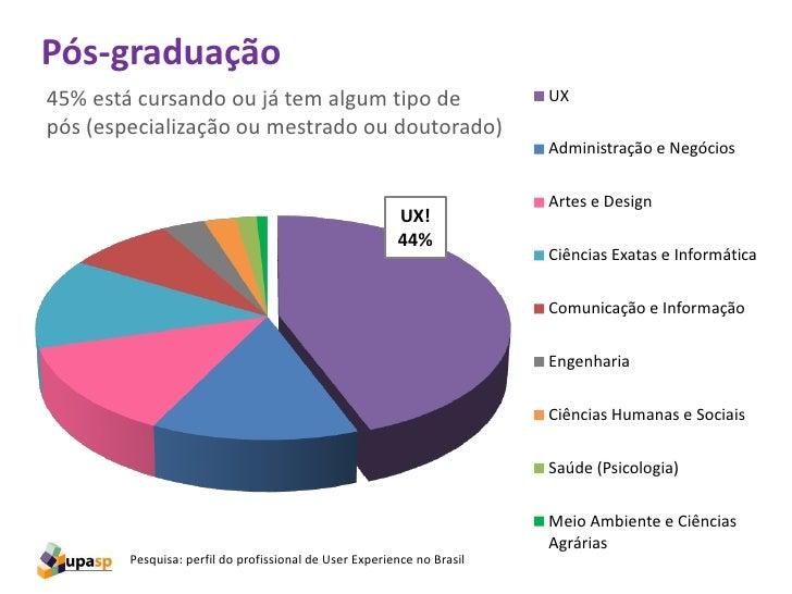Pós-graduação45% está cursando ou já tem algum tipo de                               UXpós (especialização ou mestrado ou ...