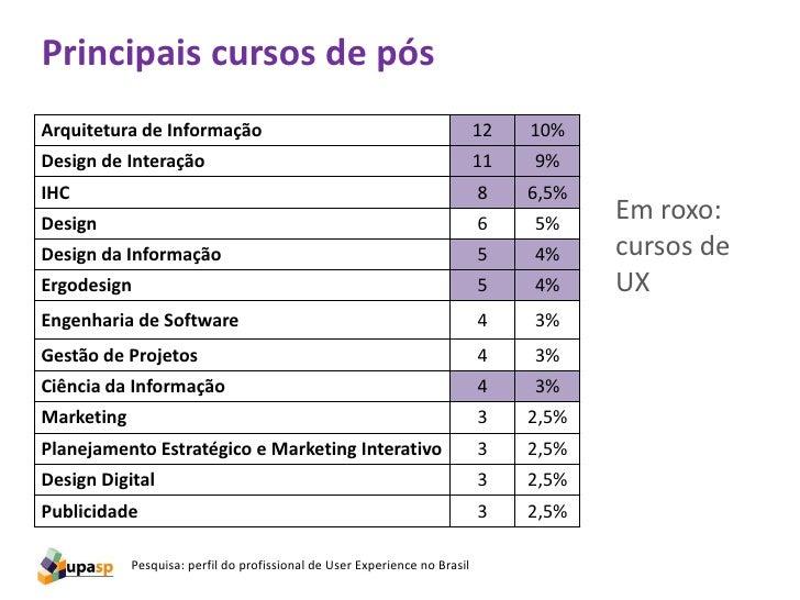 Principais cursos de pósArquitetura de Informação                                                   12   10%Design de Inte...