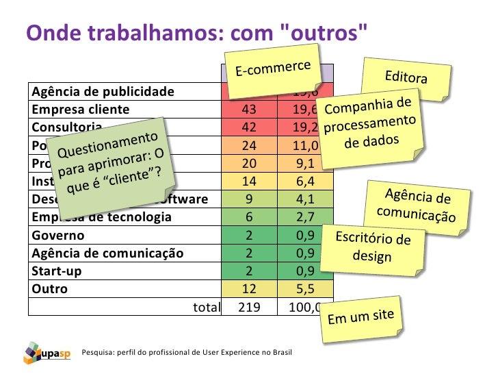 """Onde trabalhamos: com """"outros""""                                                     #              %Agência de publicidade ..."""