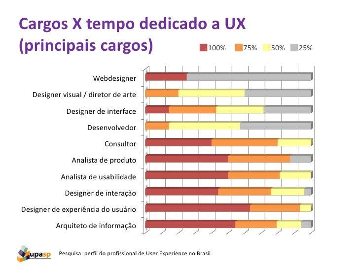 Cargos X tempo dedicado a UX(principais cargos)    100% 75%                                            50%   25%          ...